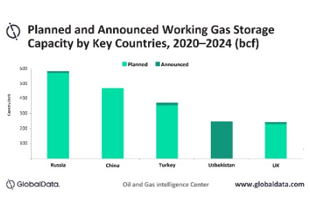 Russia to dominate global working gas capacity additions by 2024, says GlobalData