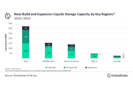 GlobalData: Asia to spearhead global liquids storage capacity additions through 2024